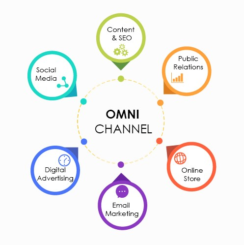 Omni-channel cropped